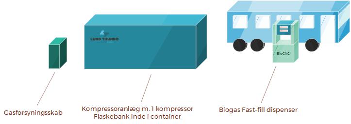 Fast-fill anlæg for Biogas