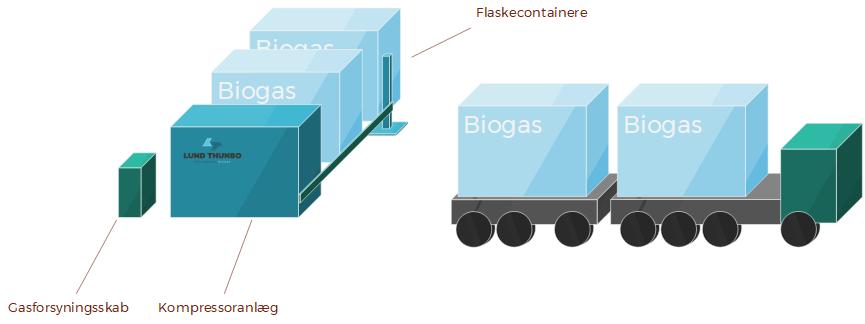 Moderstation for fyldning af CNG på containere
